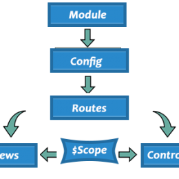 Single-page-application-with-Angularjs-Routing-root