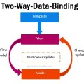 angularjs-two-way-data-binding