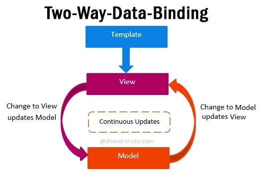 angularjs-two-way-data-binding